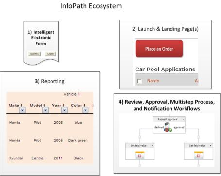InfoPath EcoSystem2